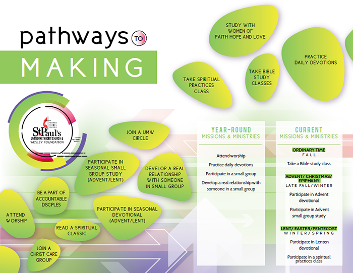 graphic depicting pathways to making