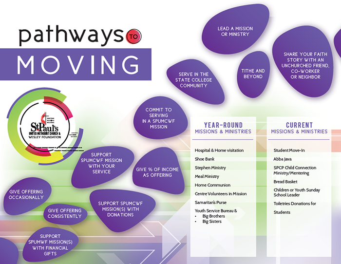 graphic depicting pathways to moving